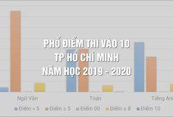 Phổ điểm thi vào 10 TP Hồ Chí Minh năm học 2019 - 2020