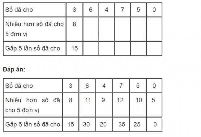 Giải bài tập toán lớp 3 gấp một số lên nhiều lần trang 33 bài 3