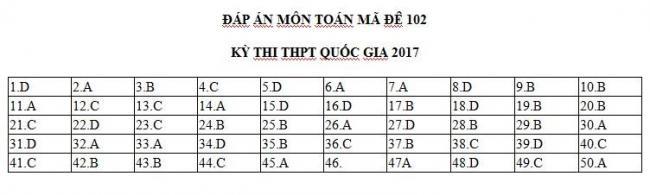Đáp án chính thức THPT năm 2017 môn toán- mã đề 102