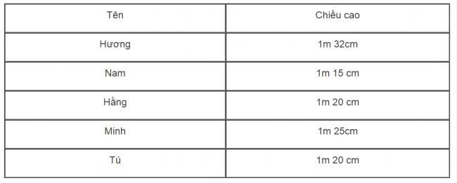 Giải bài tập toán lớp 3 phần luyện tập đo độ dài tiếp theo bài 2