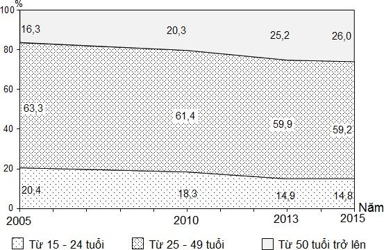 bảng cơ cấu lao động nước ta giai đoạn 2005 - 2015