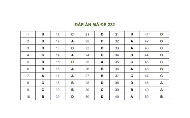 Đáp án đề thi môn toán THPT Lương  Phú mã đề 232