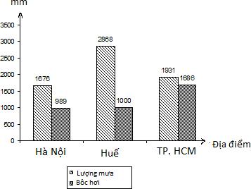 biểu đồ lượng mưa và bốc hơi của Hà Nội, Huế, TPHCM