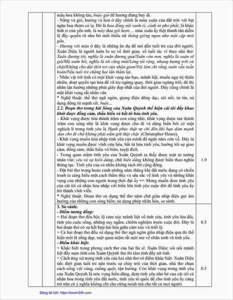hướng dẫn giải đề văn thi thử THPT năm 2018 tỉnh Bắc Ninh (3)