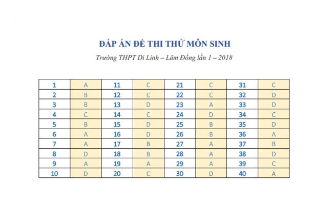 Đáp án đề thi thử THPT môn Sinh trường THPT Di Linh – Lâm Đồng.