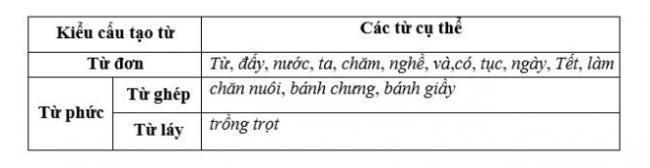 soạn bài Từ và cấu tạo của từ Tiếng Việt câu 1