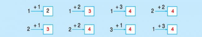 Đáp án bài 2 trang 48 sách giáo khoa lớp 1