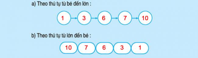 bài 4 trang 41 sách giáo khoa lớp 1