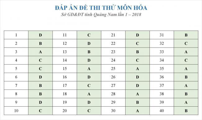 đáp án đề thi thử hóa THPT quốc gia 2018 tỉnh Quảng Nam