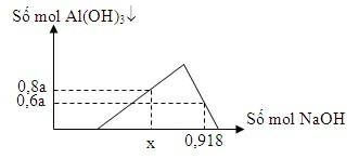 đồ thị lượng mol của Al(OH)3 và NaOH