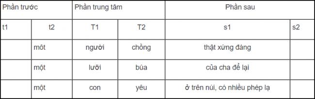 soạn bài cụm danh từ ngữ văn lớp 6 tập 1