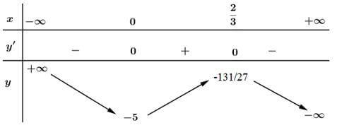 Bảng biến thiên câu d bài 1 trang 9 SGK