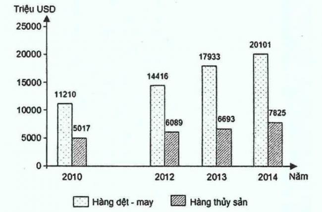 biểu đồ về xuất khẩu hàng dệt - may, thủy sản qua các năm