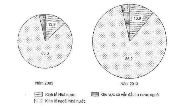 biểu đồ cơ cấu tổng mức bán lẻ hàng hóa theo thành phần kinh tế