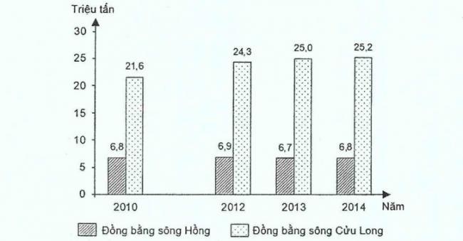 biểu đồ về lúa của ĐB sông Hồng và sông Cửu Long qua các năm