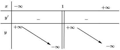 Bảng biến thiên câu b đáp án bài 2 trang 10 SGK giải tích 12 lời giải bài tập