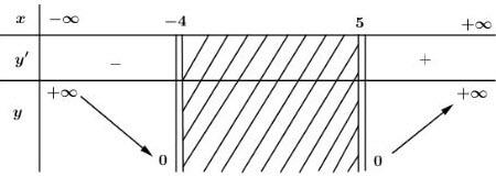 Bảng biến thiên câu c đáp án bài 2 trang 10 SGK giải tích 12 lời giải bài tập