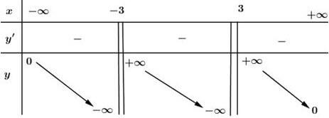 Bảng biến thiên câu d đáp án bài 2 trang 10 SGK giải tích 12 lời giải bài tập
