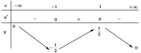 Bảng biến thiên đáp án bài 3 trang 10 SGK giải tích 12 lời giải bài tập