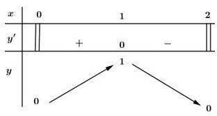 Bảng biến thiên giải toán 12 trang 10 bài 4