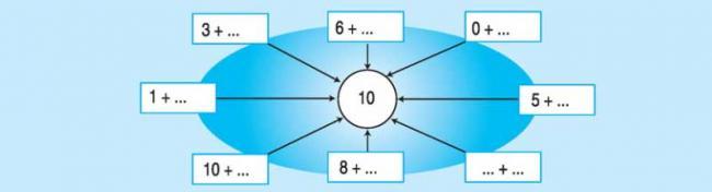 Bài 3 trang 82 sách giáo khoa toán lớp 1