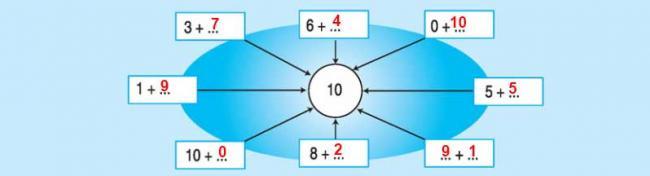 Đáp án bài 3 trang 82 sách giáo khoa toán lớp 1