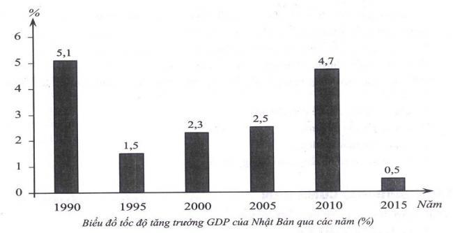 biểu đồ GDP các năm của Nhật Bản câu 24