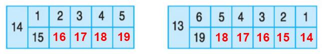 Đáp án bài 3 trang 108 sgk toán lớp 1