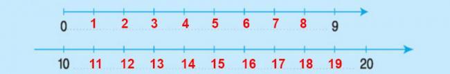 Đáp án bài 1 trang 114 sgk toán lớp 1