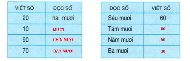 Đáp án bài 1 trang 127 SGK Toán lớp 1