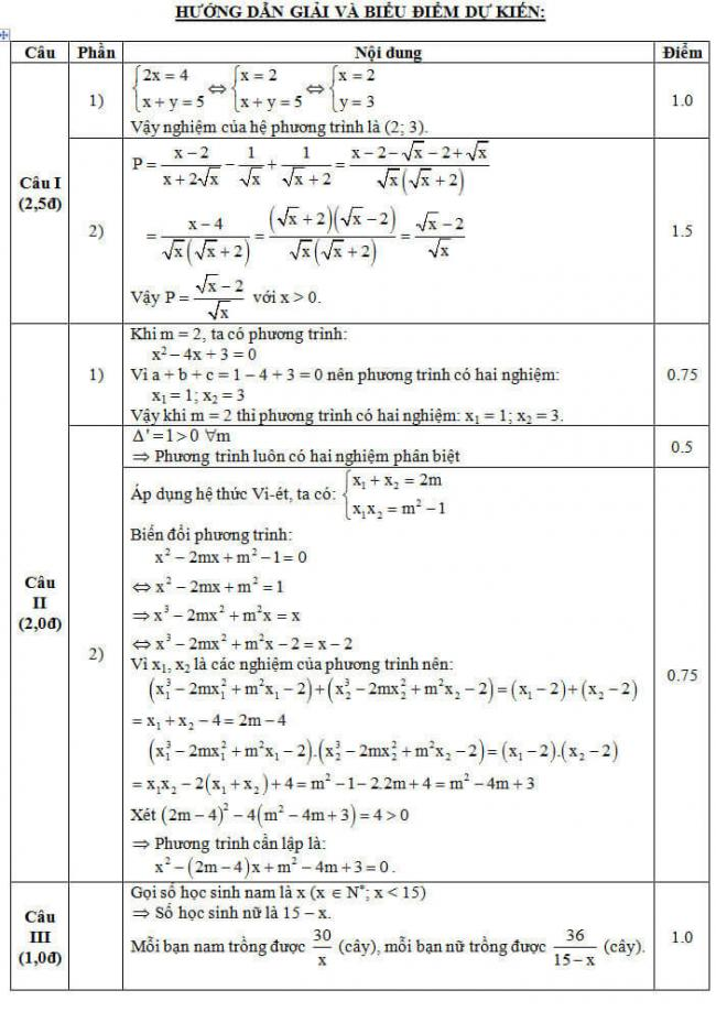 đáp án đề thi vào lớp 10 môn Toán năm học 2017 - 2018 tỉnh Bắc Ninh trang 1