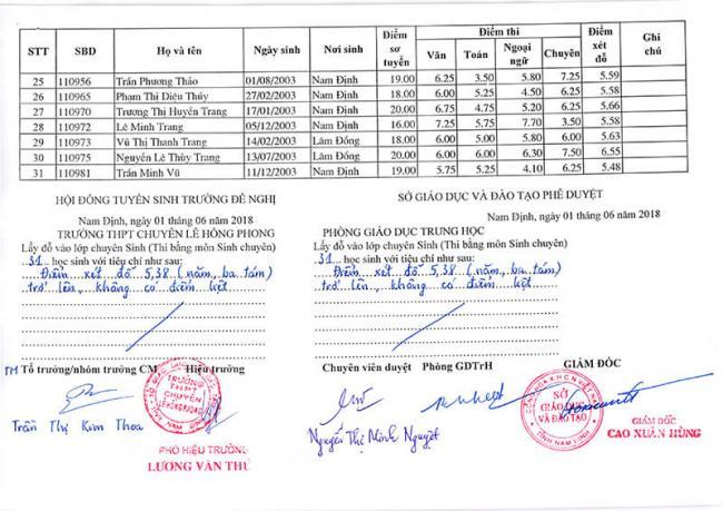 Danh sách trúng tuyển vào lớp 10 chuyên Hóa Lê Hồng Phong Nam Định 2018 2