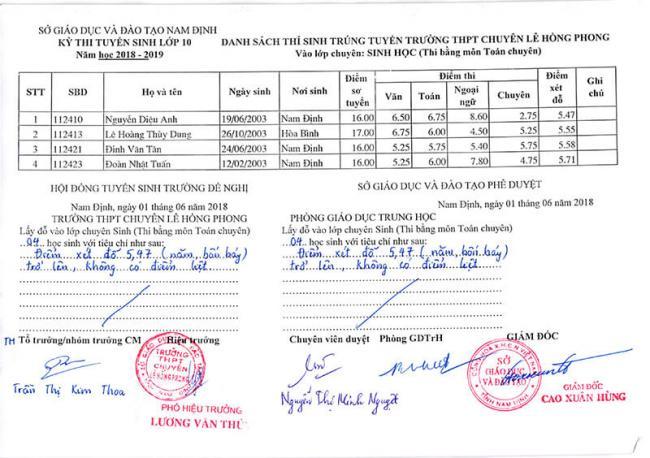 Danh sách trúng tuyển vào lớp 10 chuyên Hóa Lê Hồng Phong Nam Định 2018 3
