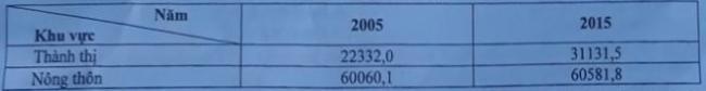 bảng số liệu dân số phân theo khu vực năm 2005 và 2015