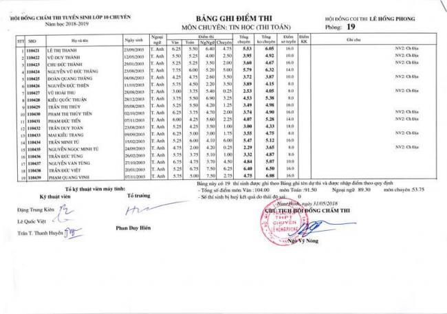 Điểm thi lớp 10 chuyên Tin THPT Lê Hồng Phong - NĐ 2018 trang 3