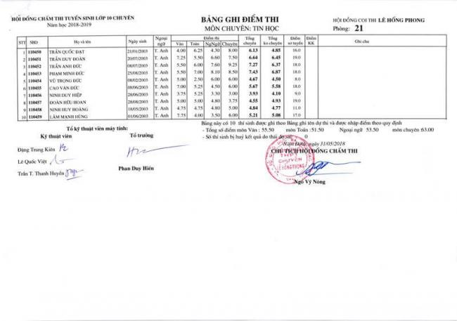 Điểm thi lớp 10 chuyên Tin THPT Lê Hồng Phong - NĐ 2018 trang 5