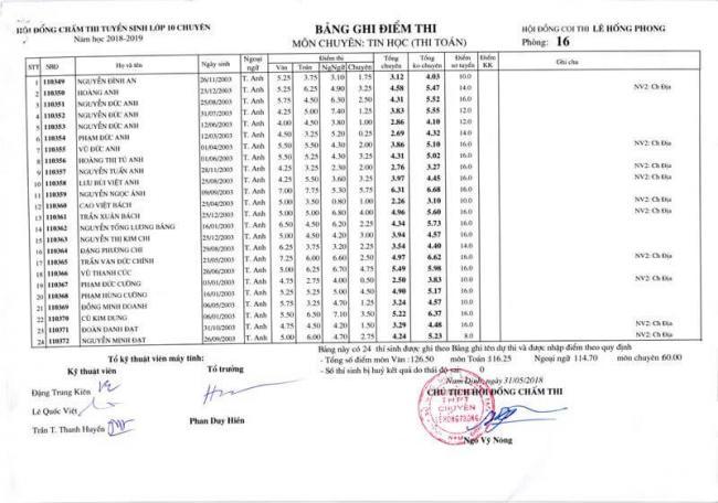 Điểm thi lớp 10 chuyên Tin THPT Lê Hồng Phong - NĐ 2018 trang 9