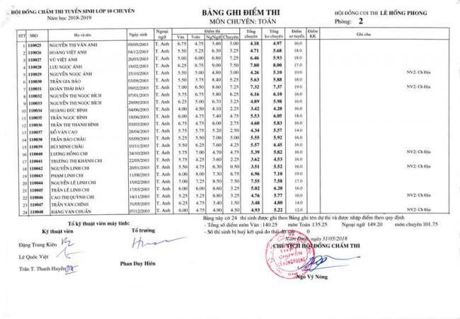 Điểm thi lớp 10 chuyên toán THPT Lê Hồng Phong - NĐ 2018 trang 1