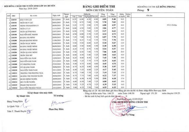 Điểm thi lớp 10 chuyên toán THPT Lê Hồng Phong - NĐ 2018 trang 11