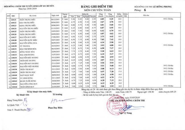 Điểm thi lớp 10 chuyên toán THPT Lê Hồng Phong - NĐ 2018 trang 12