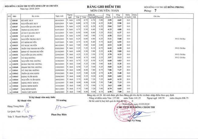 Điểm thi lớp 10 chuyên toán THPT Lê Hồng Phong - NĐ 2018 trang 13