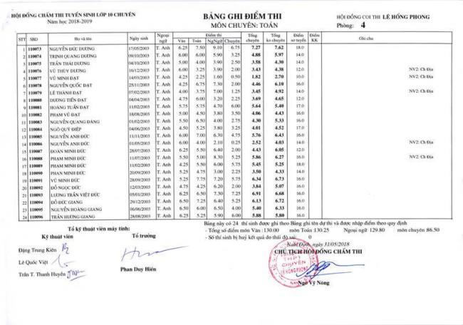 Điểm thi lớp 10 chuyên toán THPT Lê Hồng Phong - NĐ 2018 trang 14