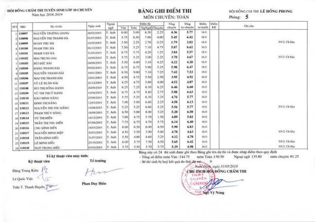 Điểm thi lớp 10 chuyên toán THPT Lê Hồng Phong - NĐ 2018 trang 15