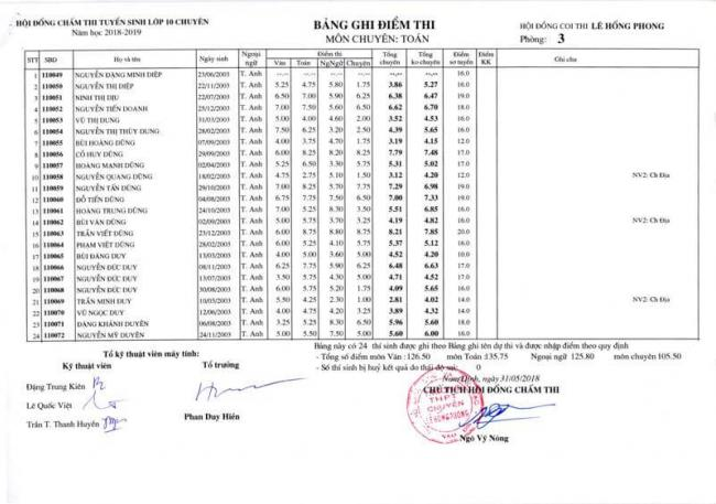 Điểm thi lớp 10 chuyên toán THPT Lê Hồng Phong - NĐ 2018 trang 2