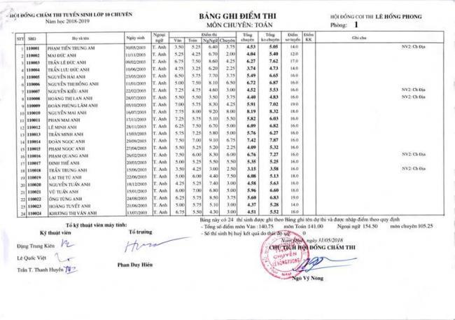 Điểm thi lớp 10 chuyên toán THPT Lê Hồng Phong - NĐ 2018 trang 3