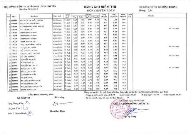Điểm thi lớp 10 chuyên toán THPT Lê Hồng Phong - NĐ 2018 trang 4