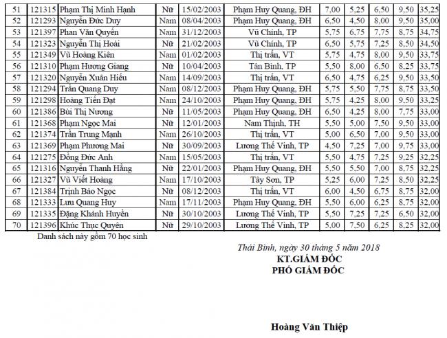 Danh sách học sinh trúng tuyển vào lớp 10 THPT chuyên Thái Bình trang 2