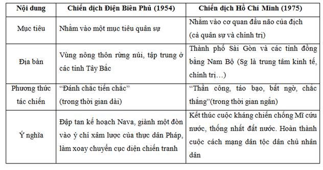 Đáp án đề thi Sử vào lớp 10 chuyên Bắc Ninh năm 2018