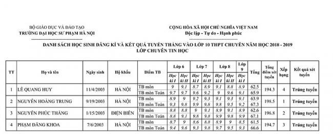 Danh sách trúng tuyển lớp 10 trường THPT Chuyên SP năm học 2018 trang 7