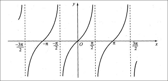 Đồ thi hàm số y=tanx bài 1 trang 17 đại số giải tích 11